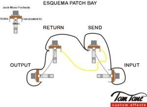 Esquema Patch Bay