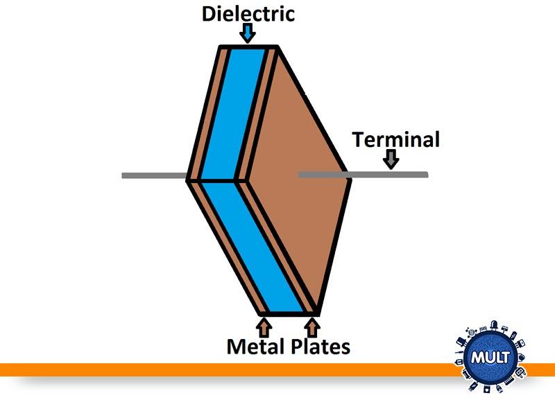partes de um capacitor