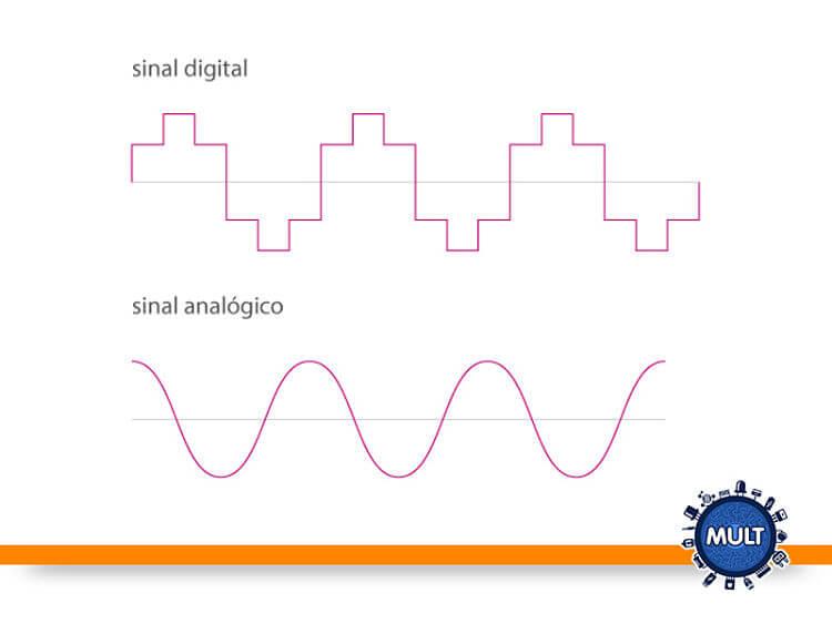 tipos de eletrônica analógica digital