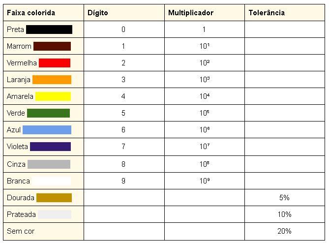 tabela de resistores com 4 faixas