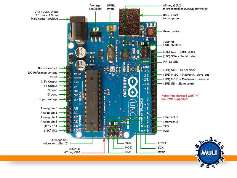 visualizando as partes do Arduíno